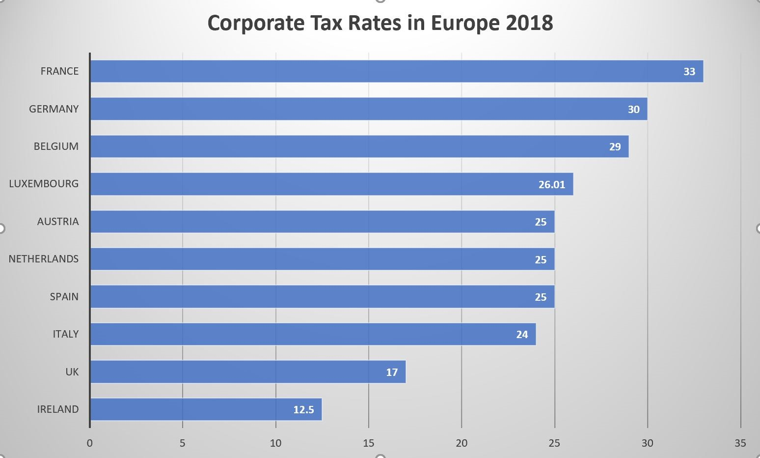 Ireland has the lowest Corporation Tax in the EU (KPMG)
